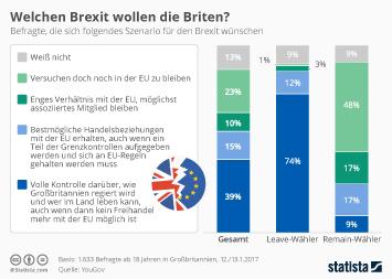 Infografik: Welchen Brexit wollen die Briten? | Statista
