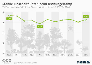 Infografik - TV-Quoten Dschungelcamp 2017