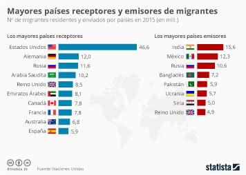 Infografía: Estados Unidos, el país con más inmigrantes del mundo | Statista