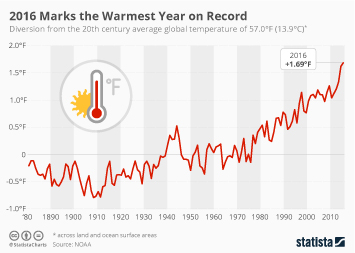 Infographic - Average global temperature since 1880