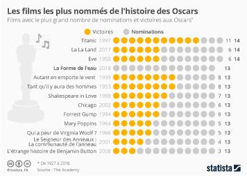 Infographie: Les films les plus nommés de l'histoire des Oscars   Statista