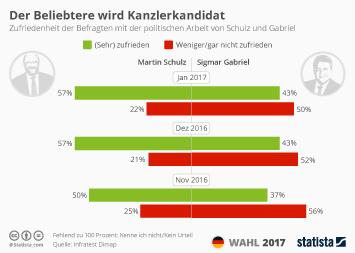 Infografik - Politikerzufriedenheit Schulz Gabriel