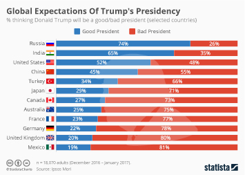 Infographic: Global Expectations Of Trump's Presidency  | Statista