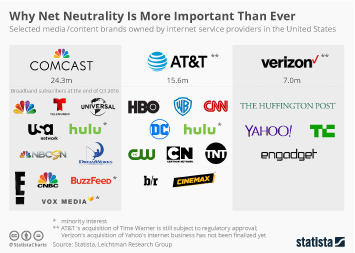 Infographic - Media companies owned by broadband providers