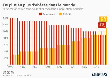 Infographie - De plus en plus d'obèses dans le monde
