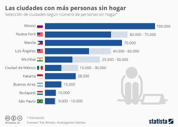 Infografía: Moscú, la ciudad con más personas sin hogar del mundo | Statista