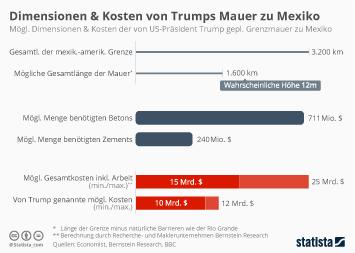 Dimensionen & Kosten von Trumps geplanter Mauer zu Mexiko