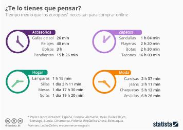 Infografía: Decidirse lleva un tiempo, también en compras online | Statista