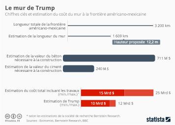 Infographie: Le mur de Trump en chiffres | Statista