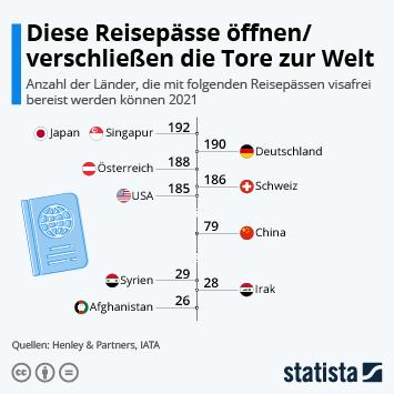 Infografik: Die mächtigsten und schwächsten Reisepässe der Welt | Statista