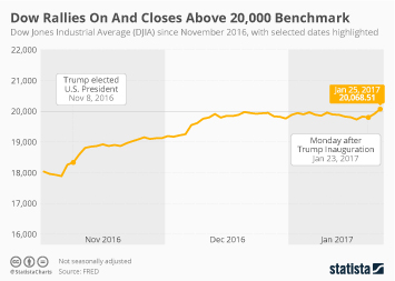 Infographic - Dow Jones Closes Above 20,000 Benchmark