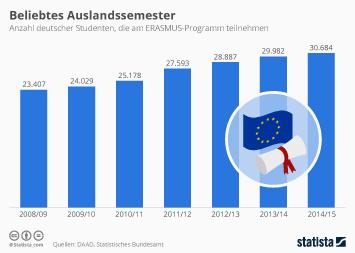 Infografik - Immer mehr Studenten machen Auslandssemester
