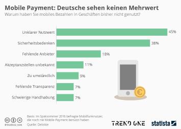 Infografik - Warum die Deutschen kein Mobile Payment nutzen