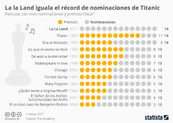 Infografía: Las películas con más nominaciones a los Oscar | Statista