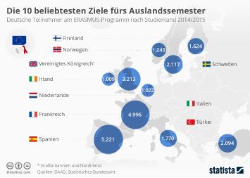 Infografik: Die 10 beliebtesten Ziele fürs Auslandssemester | Statista