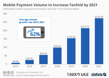 Infographic: Mobile Payment Volume to Increase Tenfold by 2021 | Statista