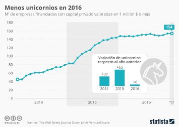 Infografía - Menos unicornios en 2016