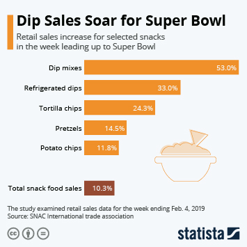Infographic: Dip Sales Soar for Super Bowl | Statista