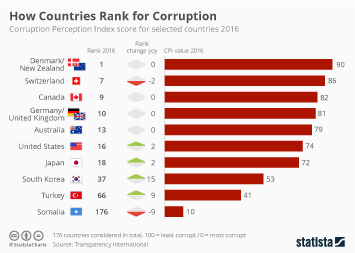 Infographic: How Countries Rank for Corruption | Statista