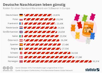 Deutsche Naschkatzen leben günstig