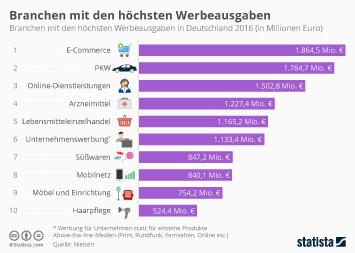 Infografik - Branchen mit den hoechsten Werbeausgaben in Deutschland