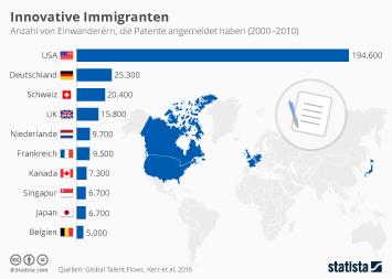 Infografik - Einwanderer die Patente angemeldet haben