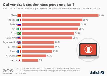 Infographie: Et si Facebook avait demandé la permission ? | Statista