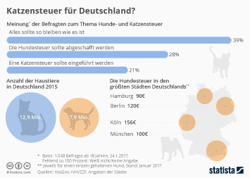 Infografik: Katzensteuer für Deutschland? | Statista