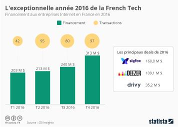 Infographie: L'exceptionnelle année 2016 de la French Tech | Statista
