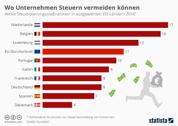 Infografik: Schädliche Steuerpraktiken in der EU | Statista