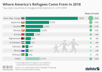 Infographic: Where America's Refugees Came From In 2018    Statista