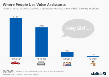 Infographic: Where People Use Voice Assistants | Statista