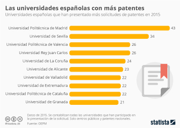 Infografía: Las universidades españolas que presentan más patentes | Statista