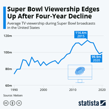 Infographic: Super Bowl Viewership Edges Up After Four-Year Decline | Statista
