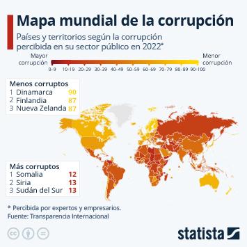 Infografía - El mapa de la corrupción mundial
