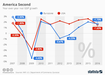 Infographic - GDP growth US and Eurozone