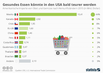 USA importieren das meiste Obst und Gemüse aus Mexiko