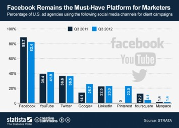 Infographic - Facebook Remains the Must-Have Platform for Marketers