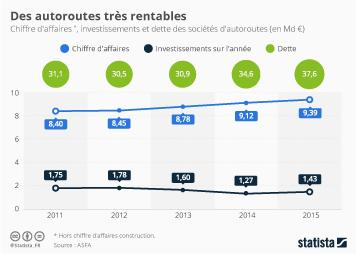 Infographie: Des autoroutes très rentables | Statista