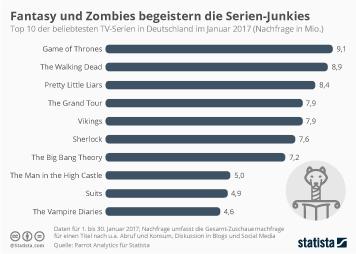 Infografik: Fantasy und Zombies begeistern die Serien-Junkies | Statista