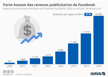Infographie: Forte hausse des revenus publicitaires pour Facebook | Statista