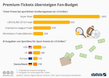 Infografik: Premium-Tickets übersteigen Fan-Budget | Statista