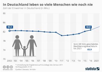 Infografik: In Deutschland leben so viele Menschen wie noch nie   Statista