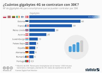 Infografía: España, uno de los países más caros para la navegación móvil | Statista