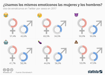Infografía - ¿Usamos igual los emoticonos hombres y mujeres?