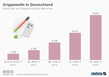 Infografik: Grippewelle in Deutschland | Statista