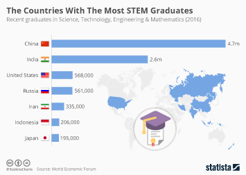 The Countries With The Most STEM Graduates