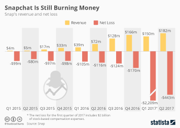 Infographic: Snapchat Is Still Burning Money  | Statista