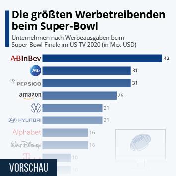 Infografik: Die größten Werbetreibenden beim Super Bowl | Statista