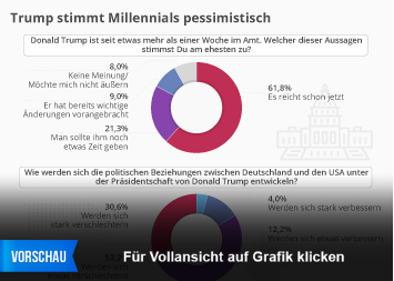 Infografik - Trump stimmt Millennials pessimistisch